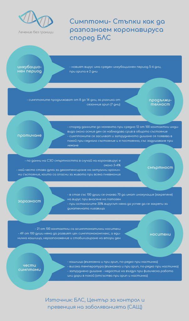 Инфографика за коронавирус
